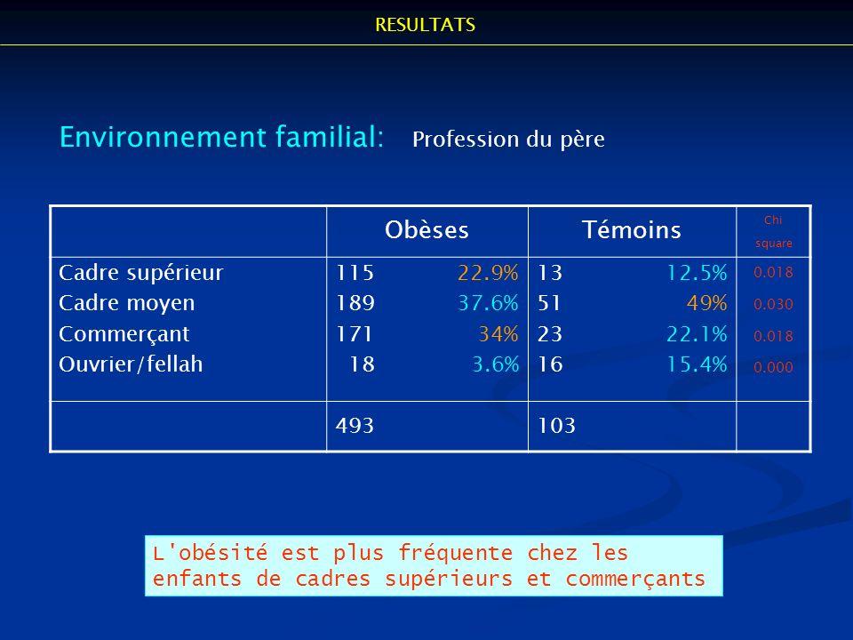 Environnement familial: Profession du père