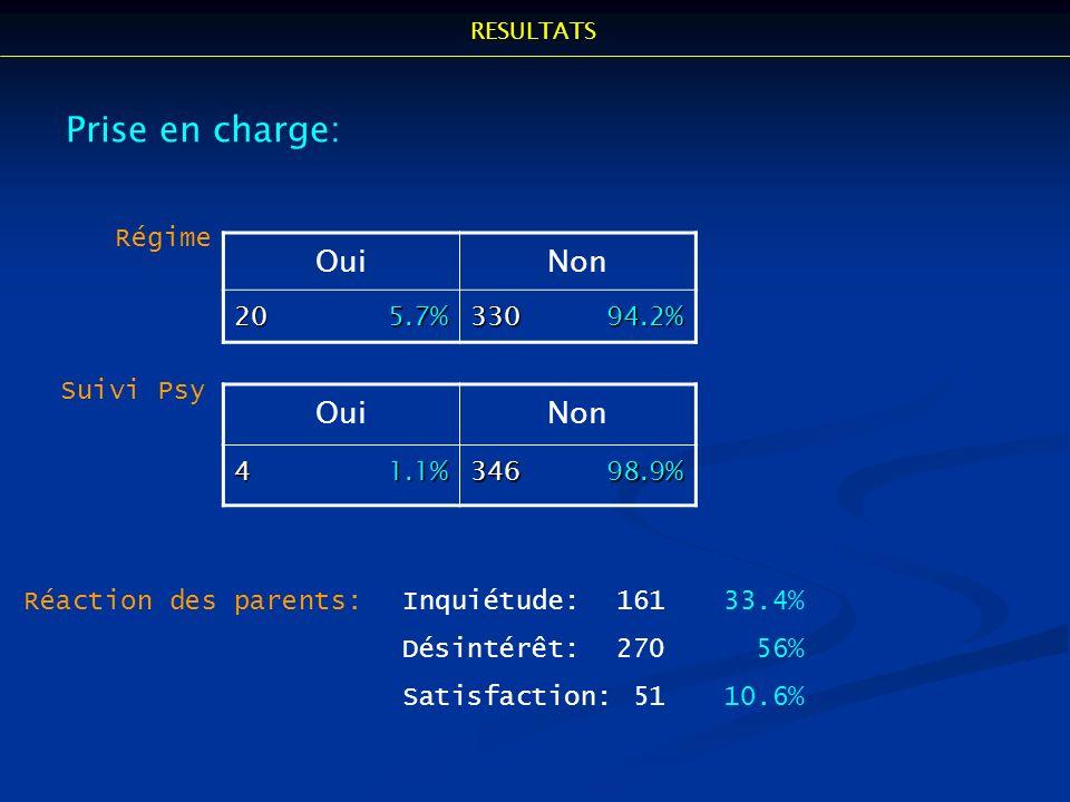 Prise en charge: Oui Non Oui Non Régime 20 5.7% 330 94.2% Suivi Psy
