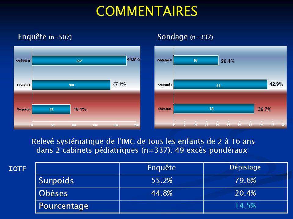 COMMENTAIRES Surpoids Obèses Pourcentage