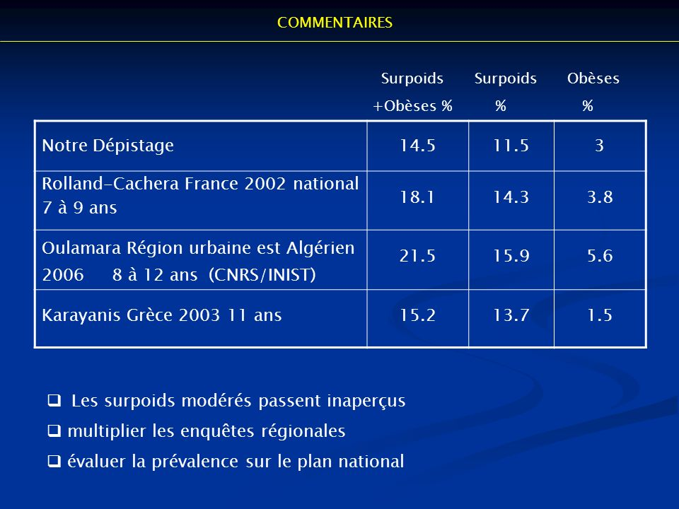 Rolland-Cachera France 2002 national 7 à 9 ans 18.1 14.3 3.8