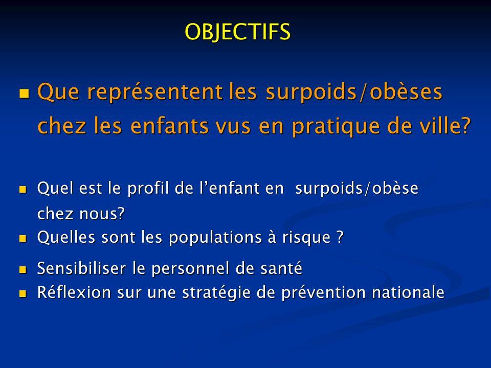 OBJECTIFS Que représentent les surpoids/obèses chez les enfants vus en pratique de ville Quel est le profil de l'enfant en surpoids/obèse
