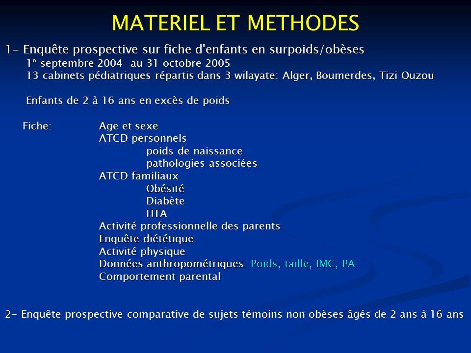MATERIEL ET METHODES 1- Enquête prospective sur fiche d enfants en surpoids/obèses. 1° septembre 2004 au 31 octobre 2005.
