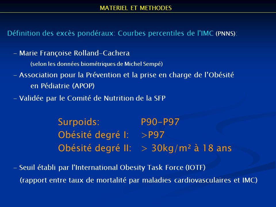 Obésité degré II: > 30kg/m² à 18 ans