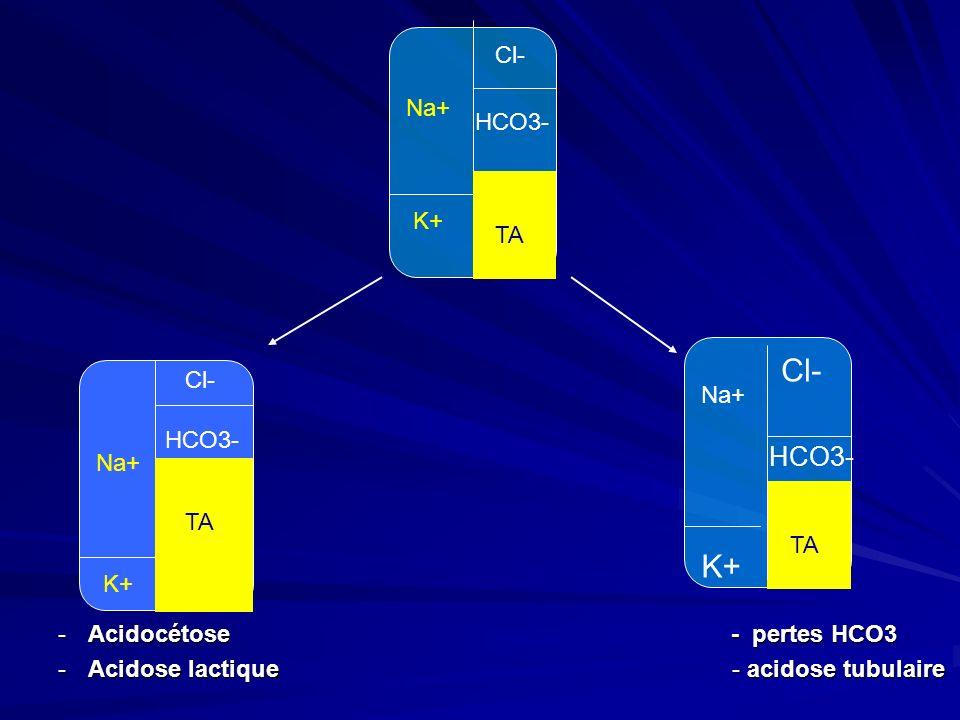 Cl- K+ HCO3- Cl- Na+ HCO3- TA K+ Acidocétose - pertes HCO3