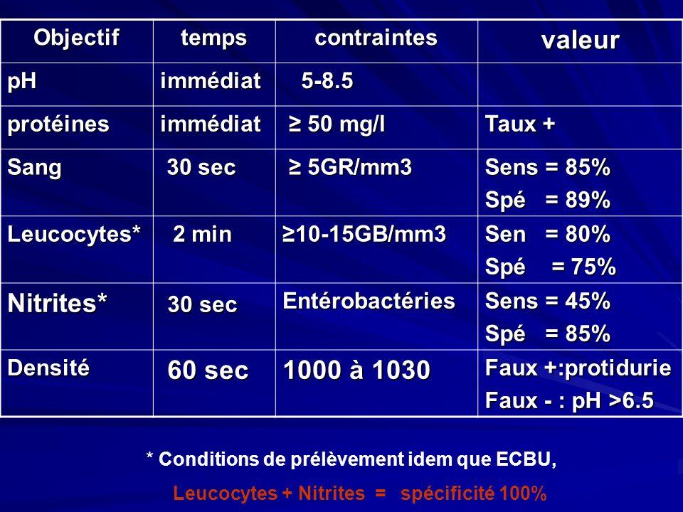 valeur Nitrites* 60 sec 1000 à 1030 Objectif temps contraintes pH