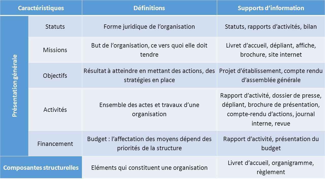 Supports d'information Présentation générale Composantes structurelles