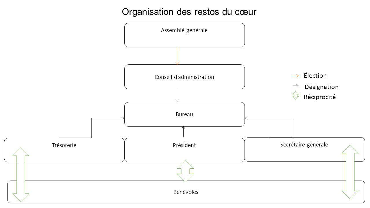 La notion d organisation ppt video online t l charger - Organisation bureau de vote ...