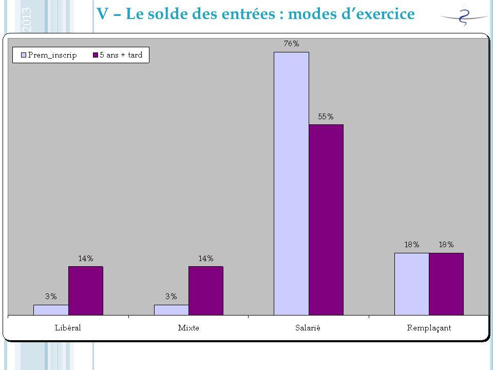 V – Le solde des entrées : modes d'exercice