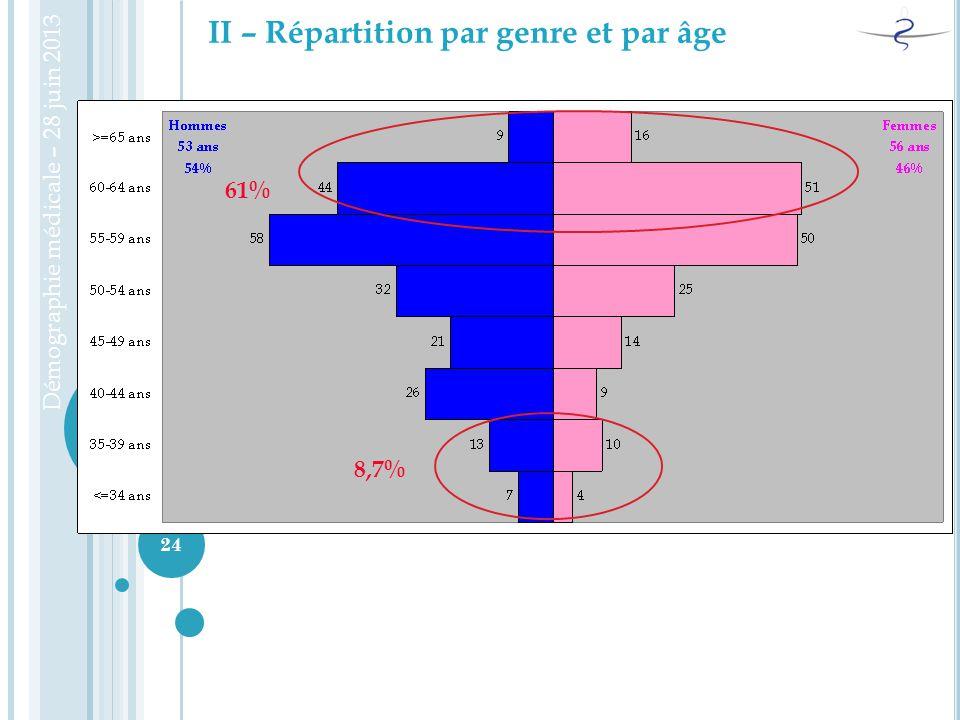 II – Répartition par genre et par âge