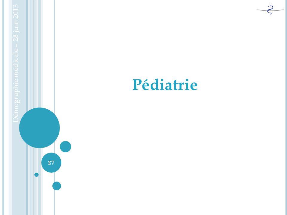 Démographie médicale – 28 juin 2013