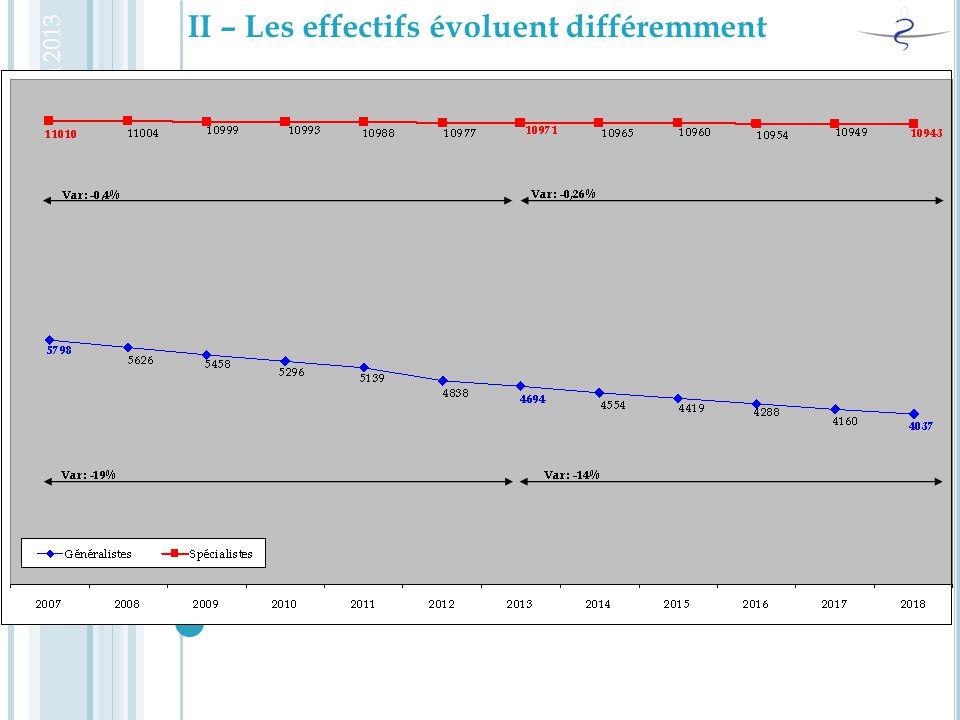II – Les effectifs évoluent différemment