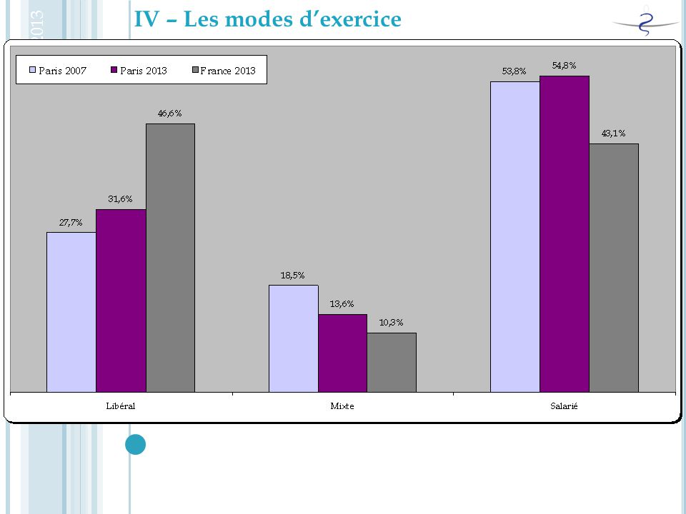 IV – Les modes d'exercice