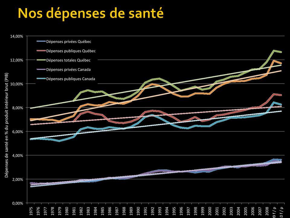 Nos dépenses de santé