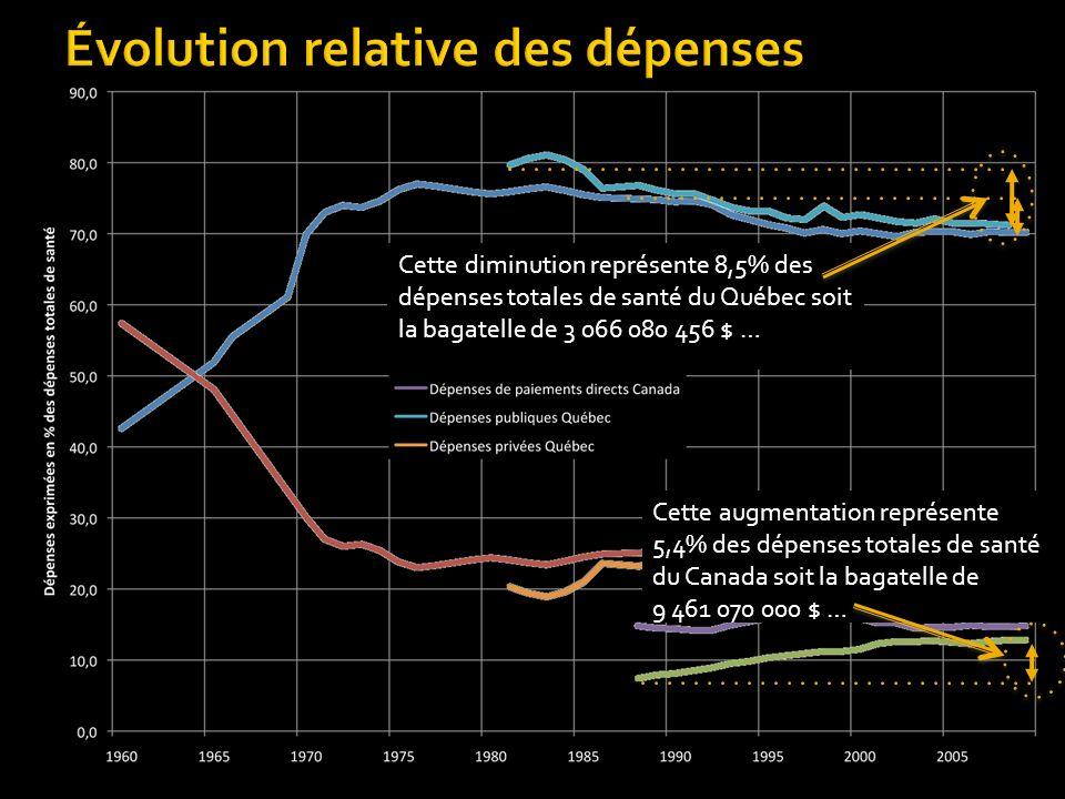 Évolution relative des dépenses