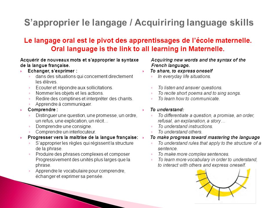 S'approprier le langage / Acquiriring language skills