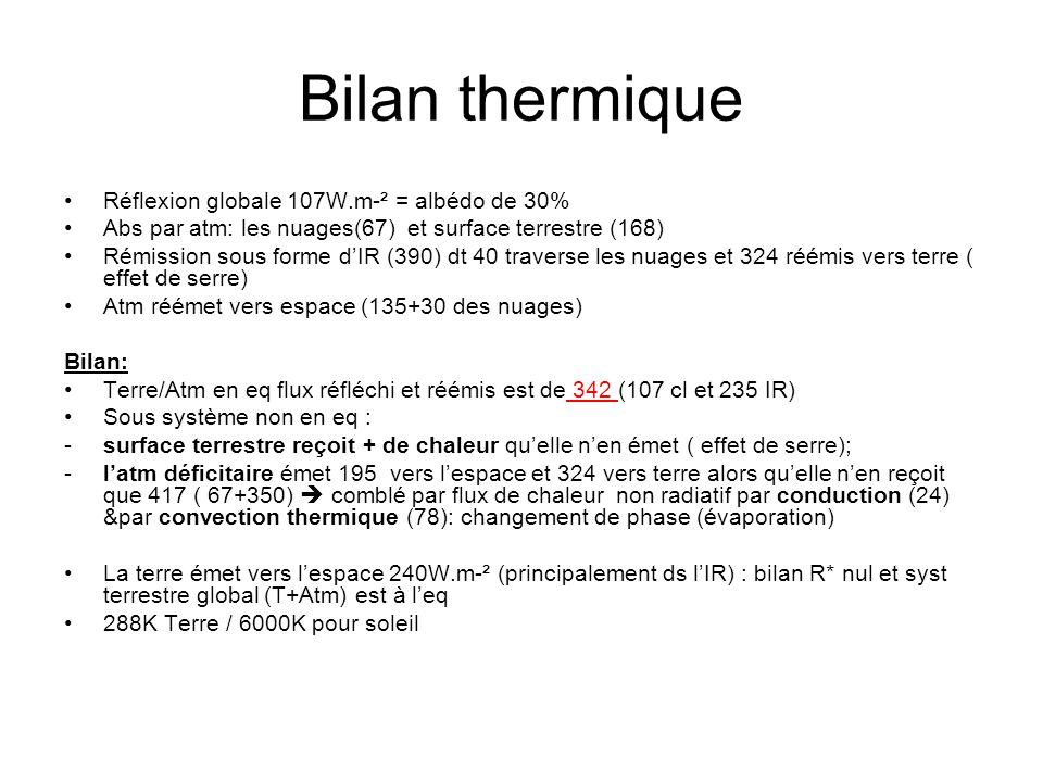 Bilan thermique Réflexion globale 107W.m-² = albédo de 30%