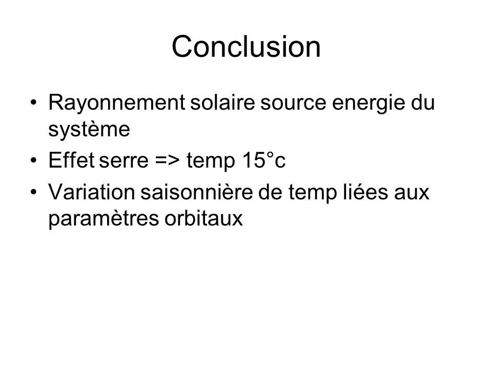 Conclusion Rayonnement solaire source energie du système