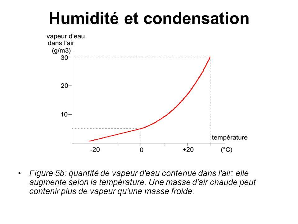 Humidité et condensation