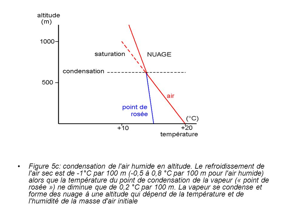 Figure 5c: condensation de l air humide en altitude