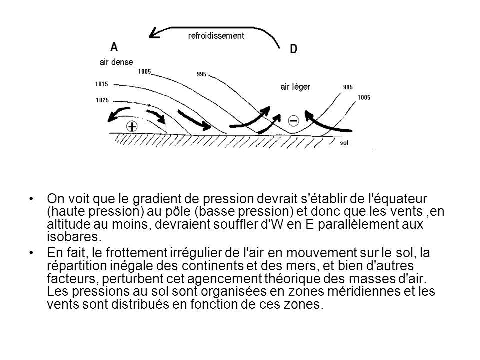 On voit que le gradient de pression devrait s établir de l équateur (haute pression) au pôle (basse pression) et donc que les vents ,en altitude au moins, devraient souffler d W en E parallèlement aux isobares.
