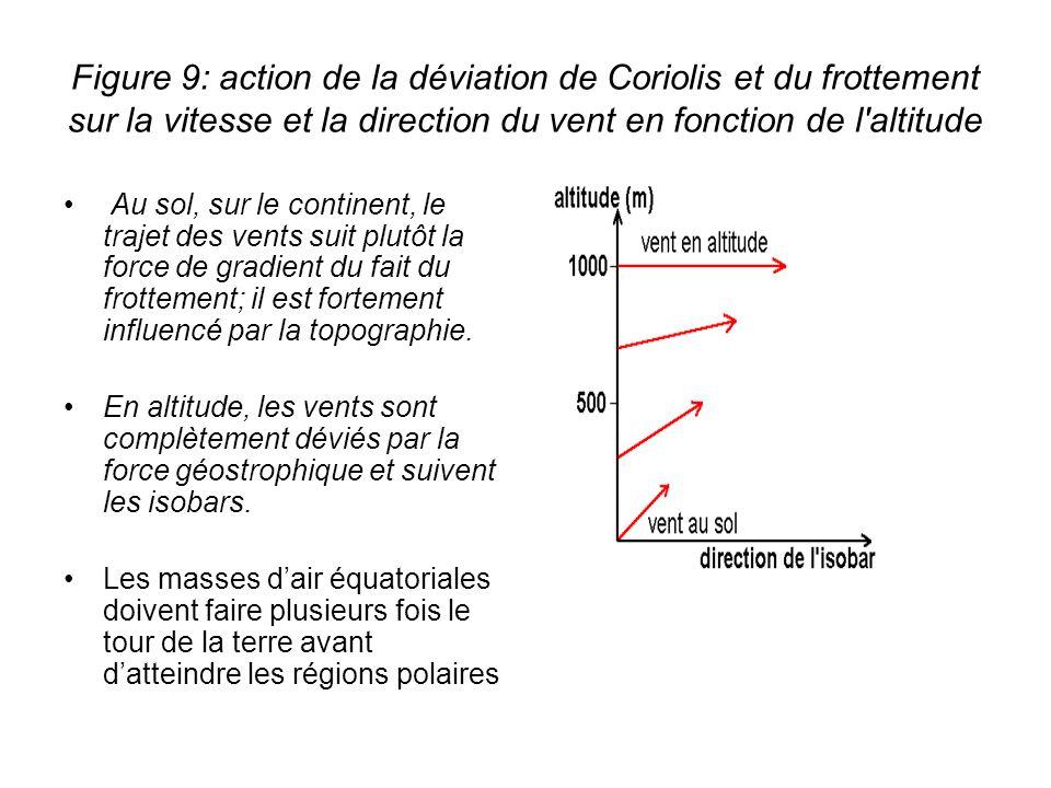 Figure 9: action de la déviation de Coriolis et du frottement sur la vitesse et la direction du vent en fonction de l altitude