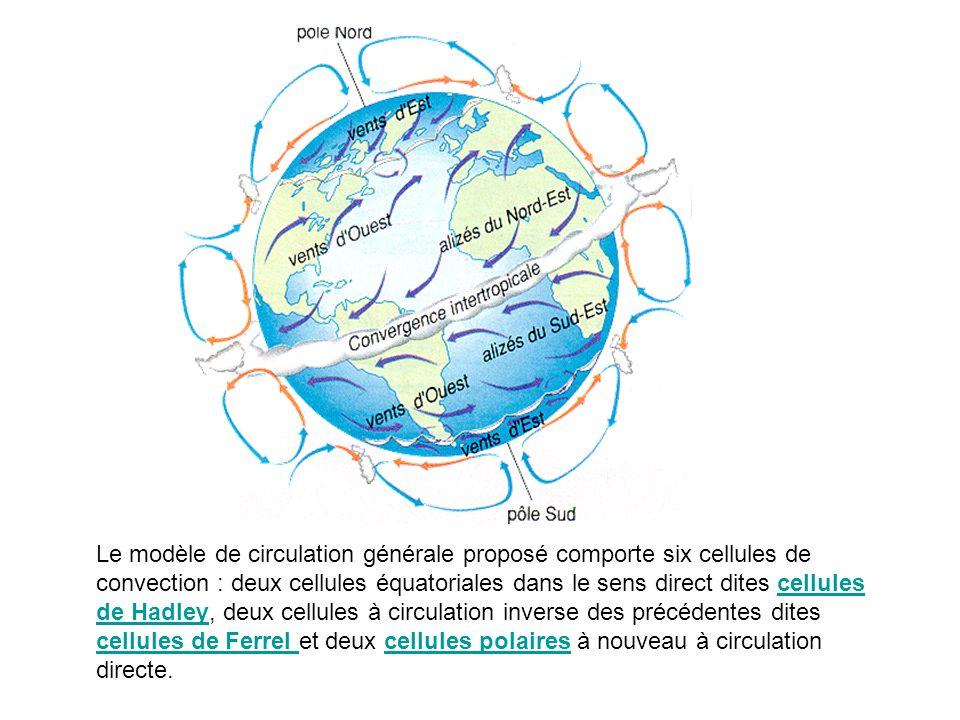 Le modèle de circulation générale proposé comporte six cellules de convection : deux cellules équatoriales dans le sens direct dites cellules de Hadley, deux cellules à circulation inverse des précédentes dites cellules de Ferrel et deux cellules polaires à nouveau à circulation directe.