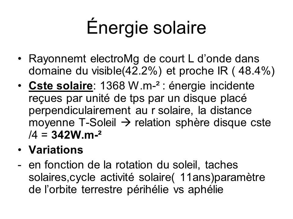 Énergie solaire Rayonnemt electroMg de court L d'onde dans domaine du visible(42.2%) et proche IR ( 48.4%)