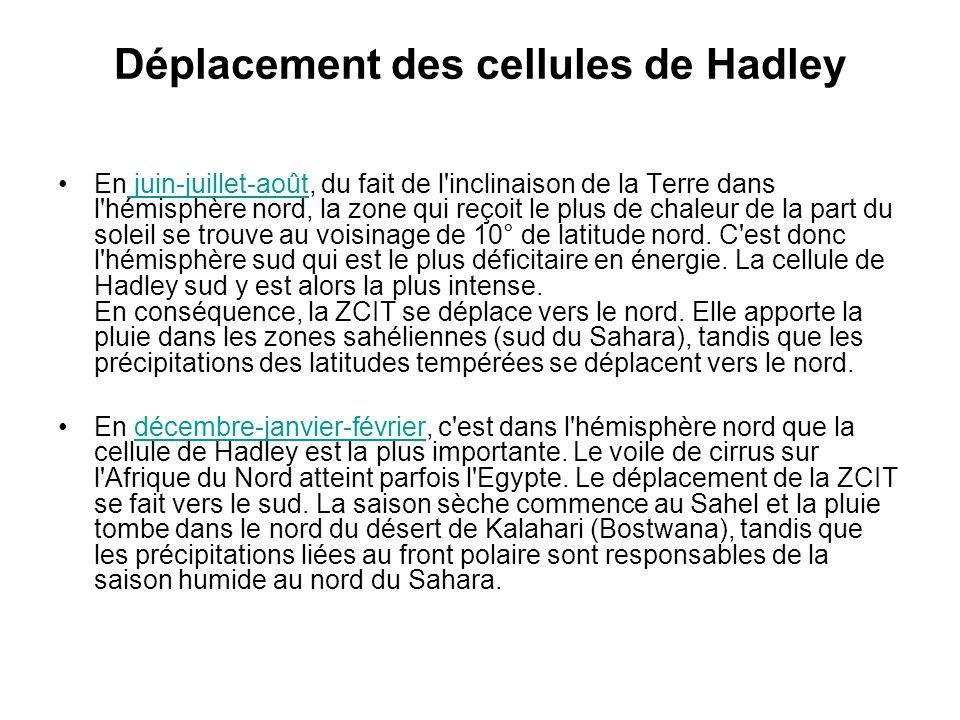 Déplacement des cellules de Hadley