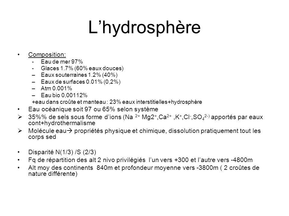 L'hydrosphère Composition: Eau océanique soit 97 ou 65% selon système