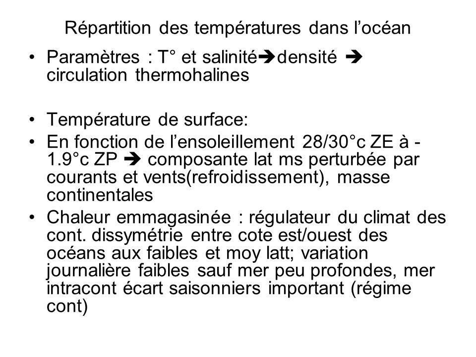 Répartition des températures dans l'océan