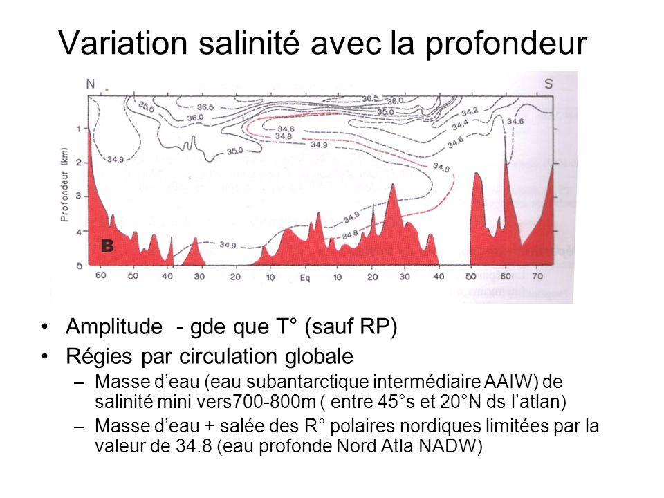 Variation salinité avec la profondeur