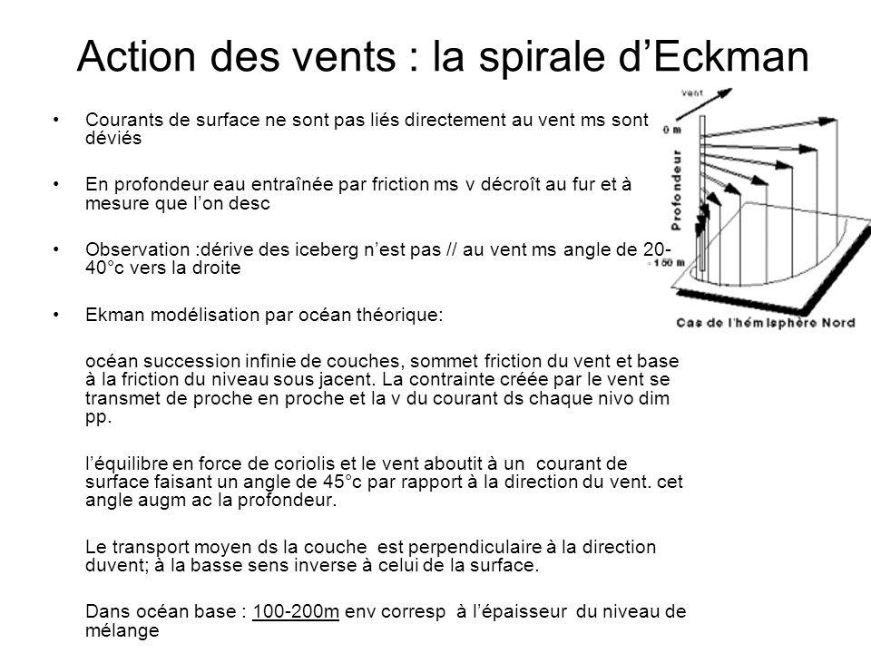 Action des vents : la spirale d'Eckman