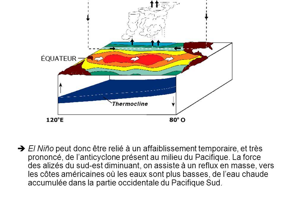 El Niño peut donc être relié à un affaiblissement temporaire, et très prononcé, de l'anticyclone présent au milieu du Pacifique.