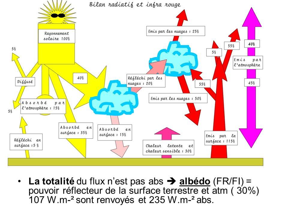 La totalité du flux n'est pas abs  albédo (FR/FI) = pouvoir réflecteur de la surface terrestre et atm ( 30%) 107 W.m-² sont renvoyés et 235 W.m-² abs.