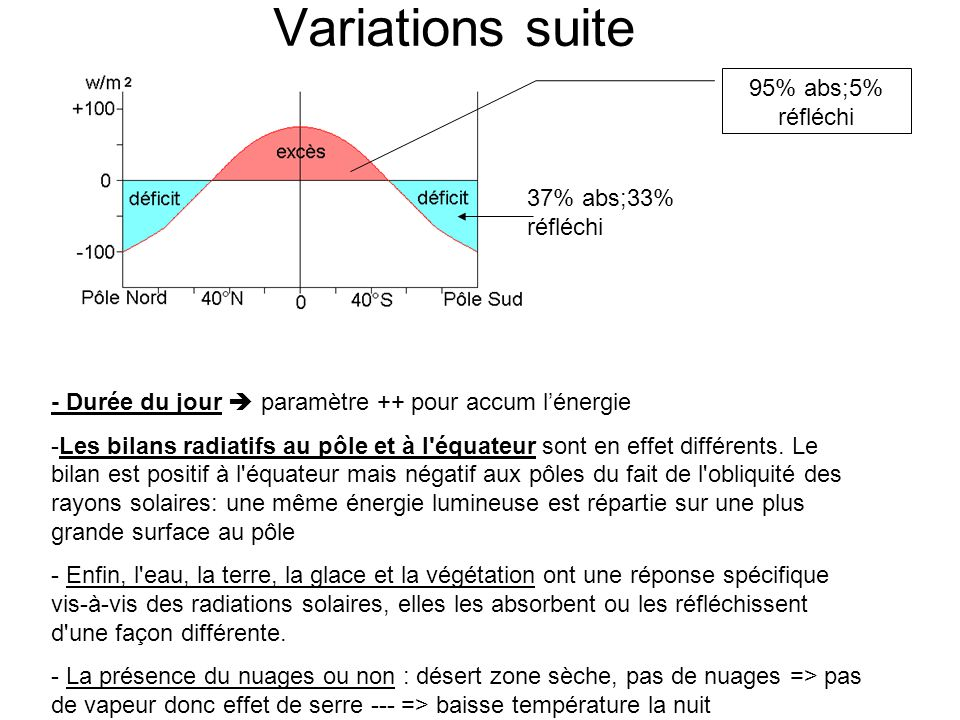 Variations suite 95% abs;5% réfléchi 37% abs;33% réfléchi