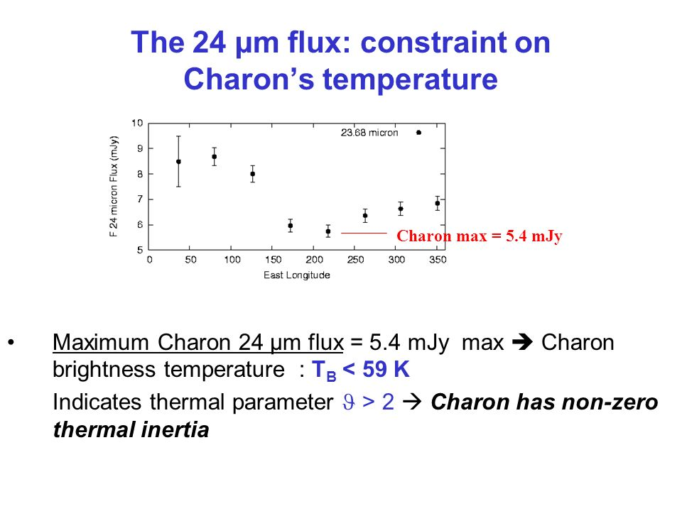 The 24 µm flux: constraint on Charon's temperature