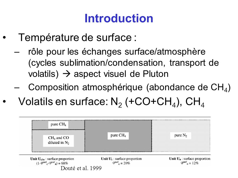 Introduction Température de surface :