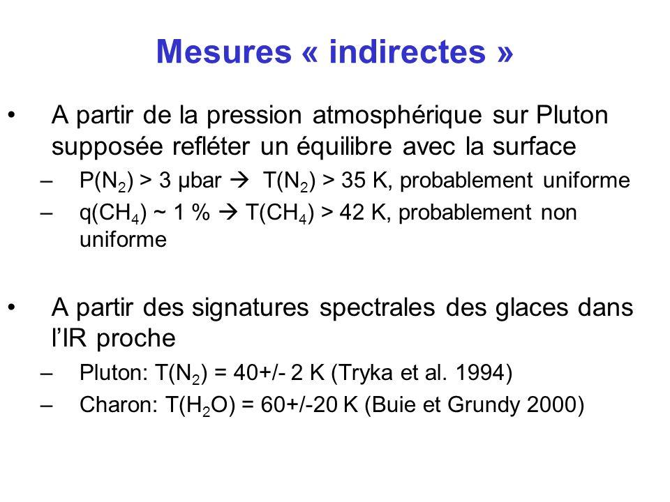 Mesures « indirectes » A partir de la pression atmosphérique sur Pluton supposée refléter un équilibre avec la surface.
