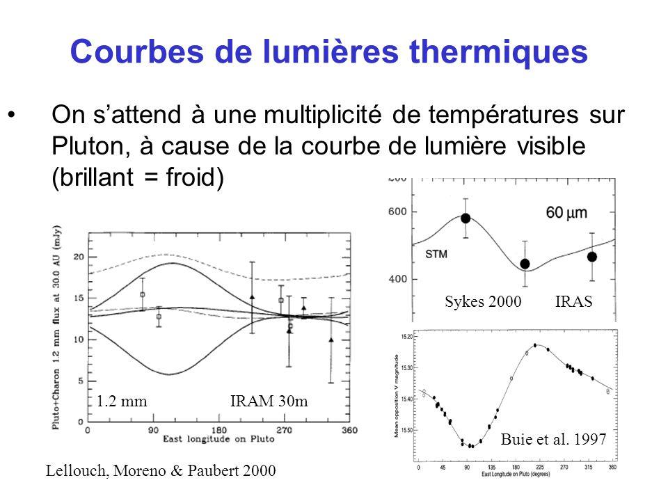 Courbes de lumières thermiques