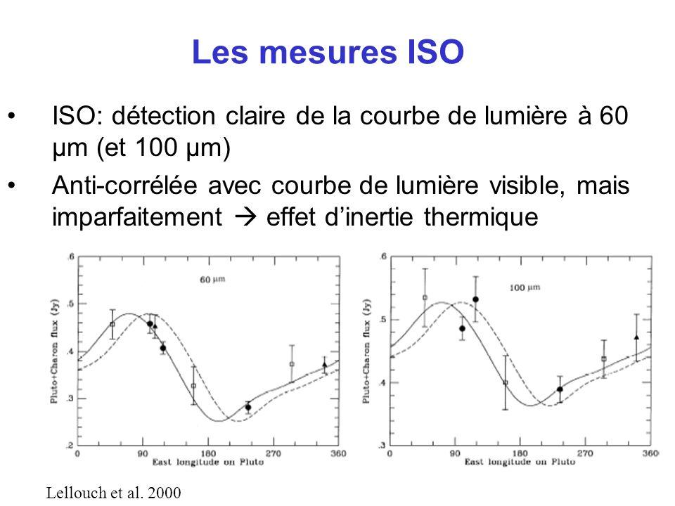Les mesures ISO ISO: détection claire de la courbe de lumière à 60 µm (et 100 µm)
