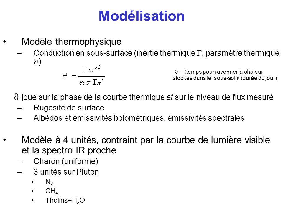 Modélisation Modèle thermophysique