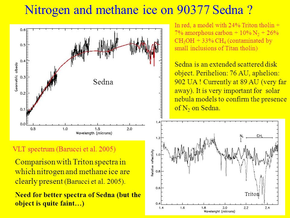 Nitrogen and methane ice on Sedna