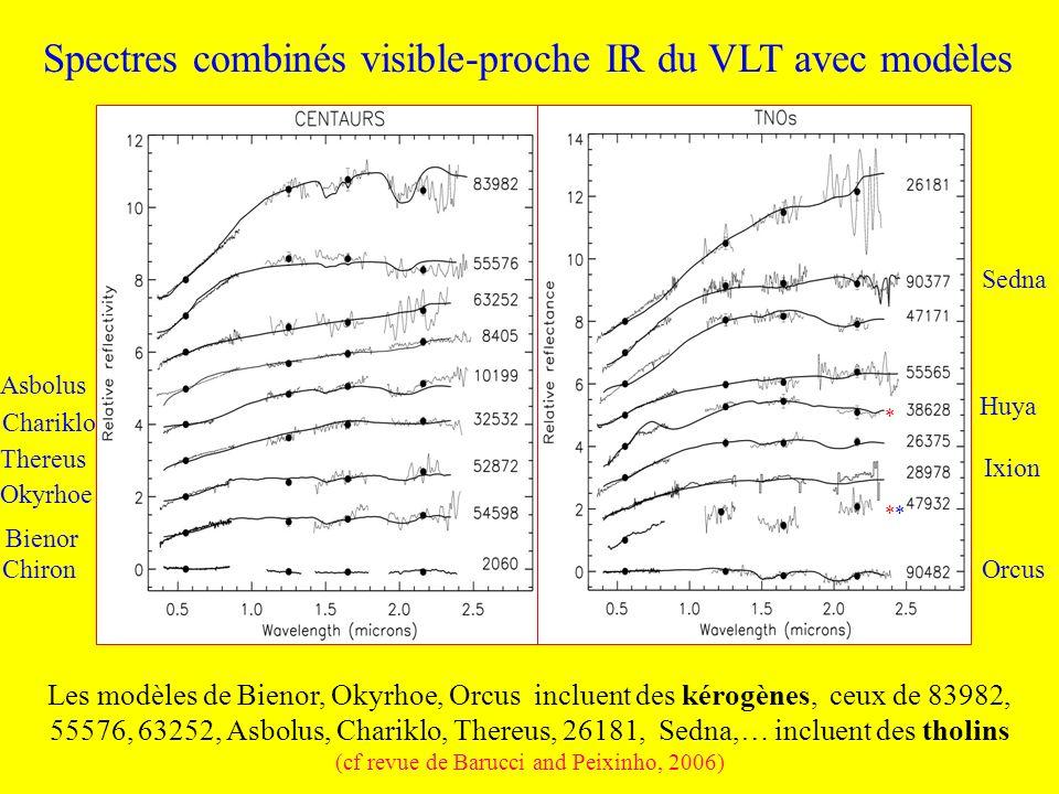 Spectres combinés visible-proche IR du VLT avec modèles