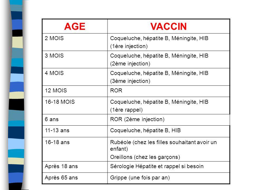 AGE VACCIN 2 MOIS Coqueluche, hépatite B, Méningite, HIB