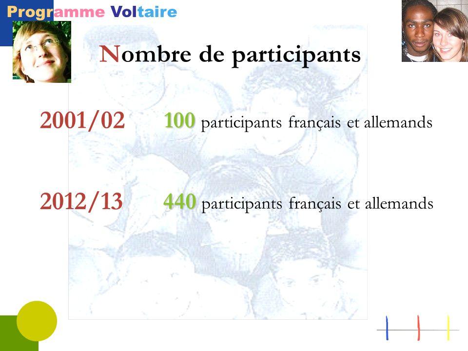 Nombre de participants