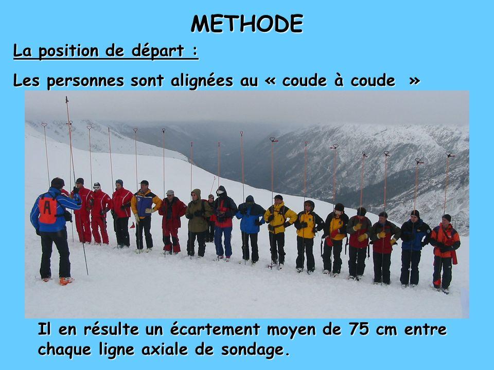 METHODE La position de départ :