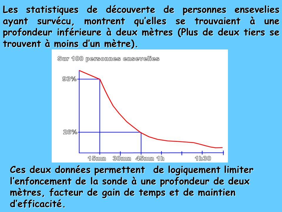 Les statistiques de découverte de personnes ensevelies ayant survécu, montrent qu'elles se trouvaient à une profondeur inférieure à deux mètres (Plus de deux tiers se trouvent à moins d'un mètre).
