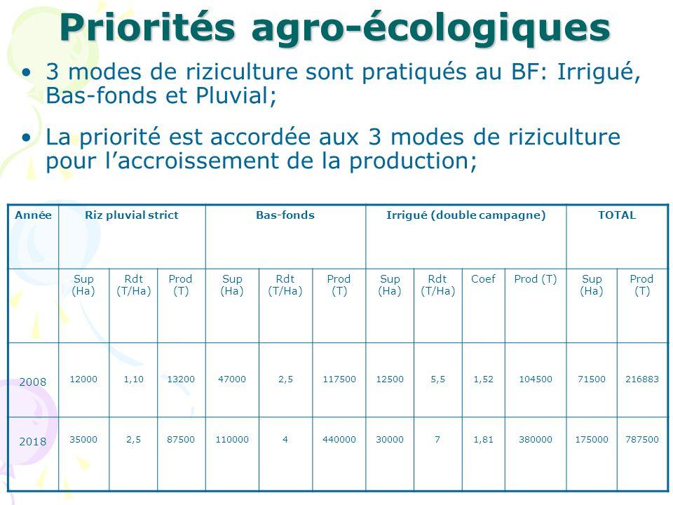 Priorités agro-écologiques