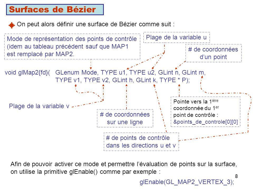 Surfaces de Bézier On peut alors définir une surface de Bézier comme suit : Mode de représentation des points de contrôle.