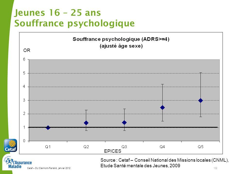 Jeunes 16 – 25 ans Souffrance psychologique